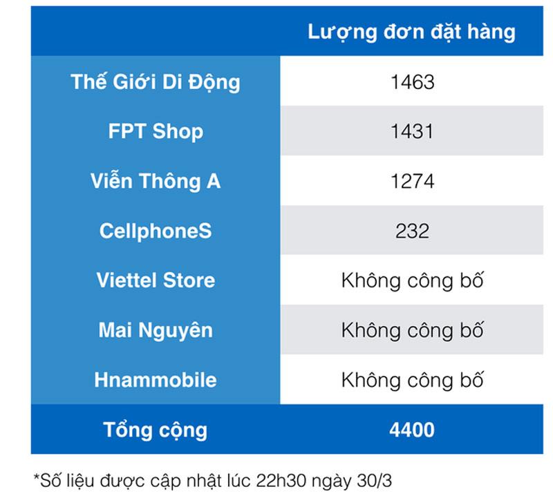 so-luong-dat-samsung-s8-tai-mot-so-cua-hang