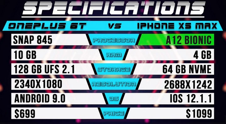 thong-so-giua-oneplus-6t-mclaren-edition-va-iphone-xs-max