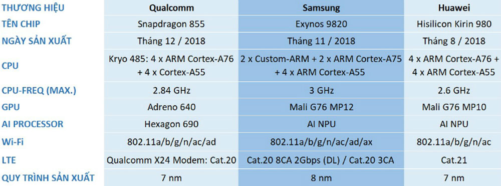 so-sanh-exynos-9820-voi-cac-dong-khac