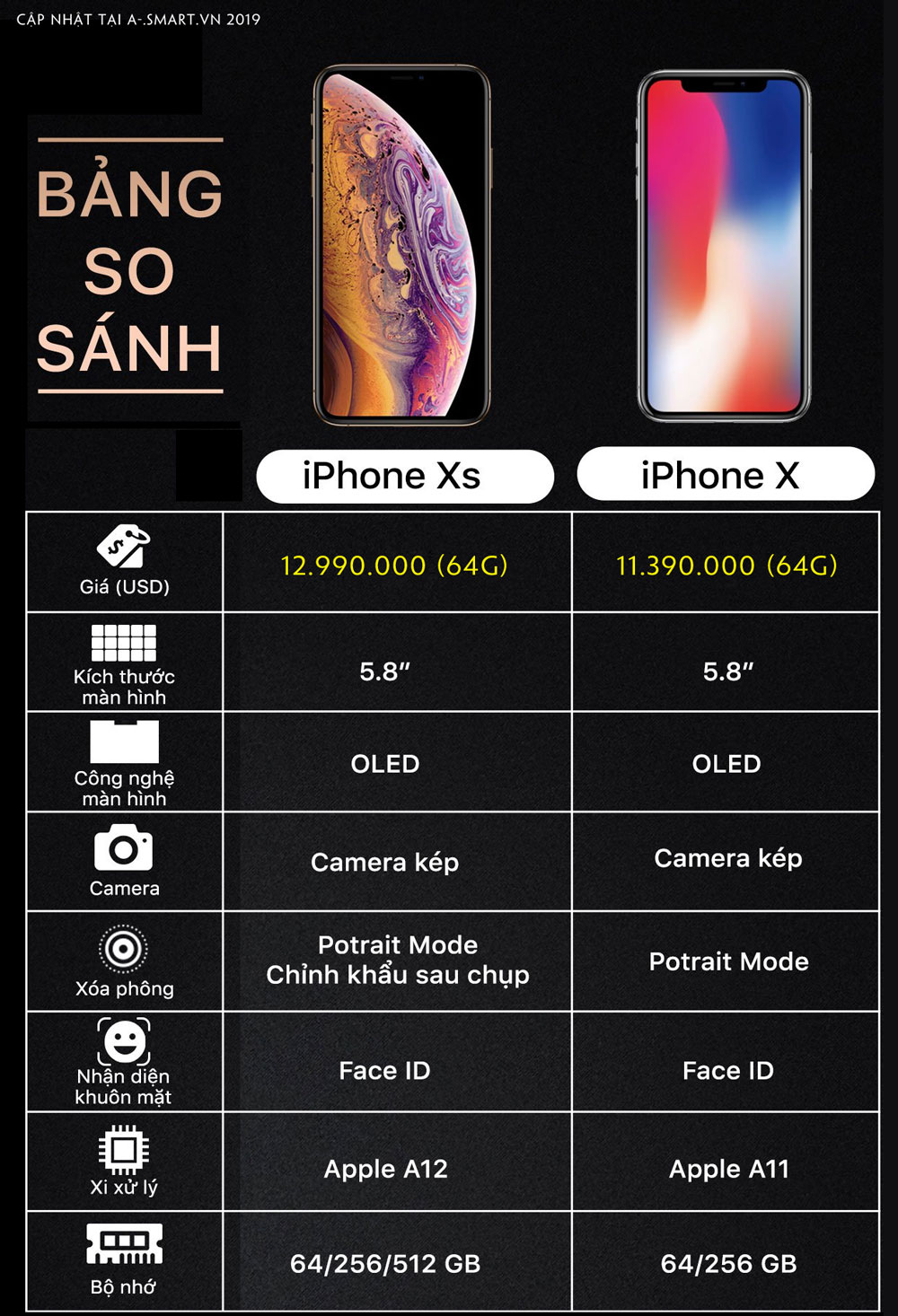 bang-so-sanh-cau-hinh-cua-iphone-x-va-iphone-xs-1