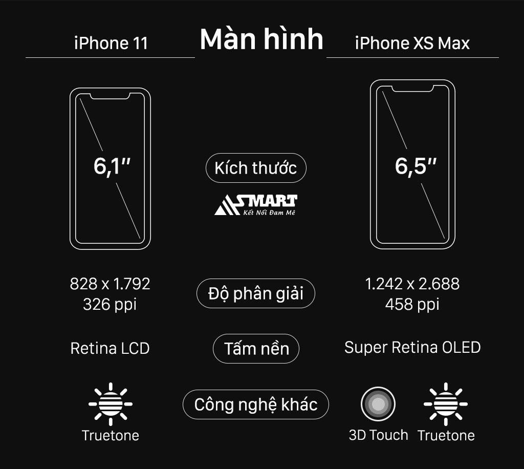 so-sanh-man-hinh-iphone-xs-max-voi-iphone-11
