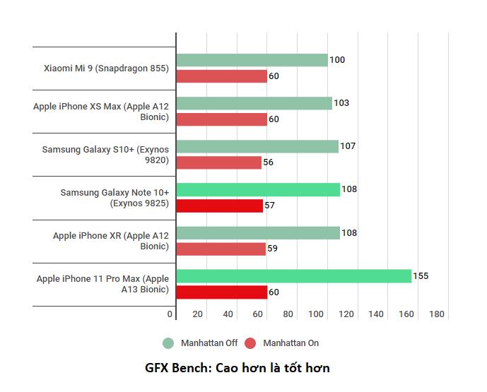 GFXBench-cua-s20-va-iphone-11-pro-max