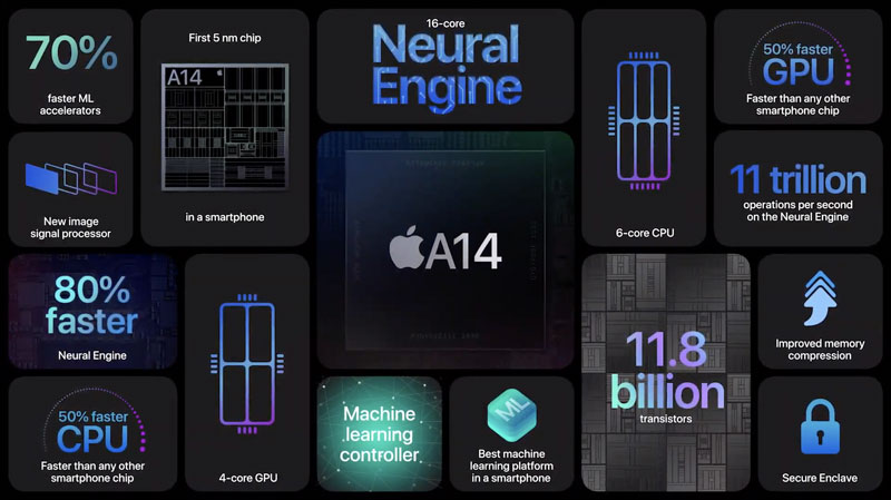 iphone-12-co-vi-xủ-ly-apple-a14-5nm-day-manh-me